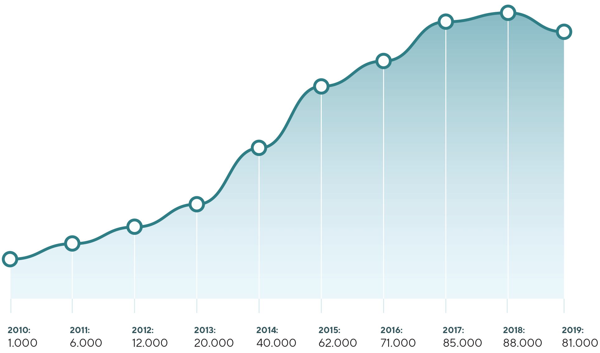 Graph showing visiting numbers from 2010 (1000) to 2018 (81000)